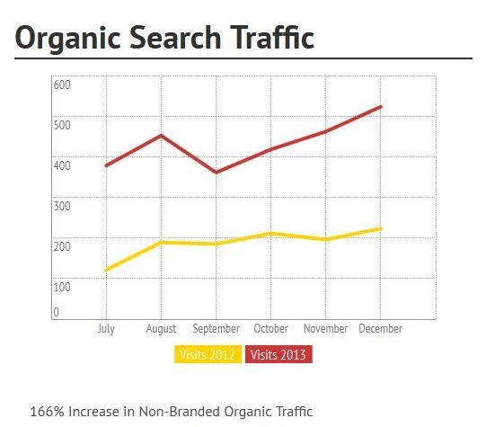 Case Study Traffic graph