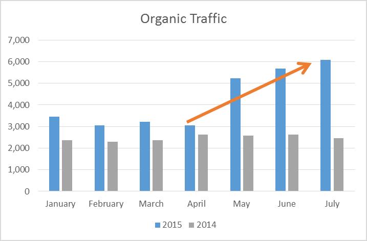 Case Study_Organic Traffic Growth Chart