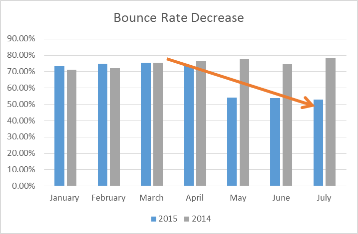 CaseStudy_BounceRate Reduction Chart