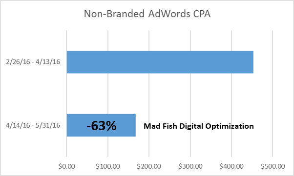 63-percent-lower-cpa